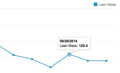 features-fitness-testing-graph-peaks-valleys