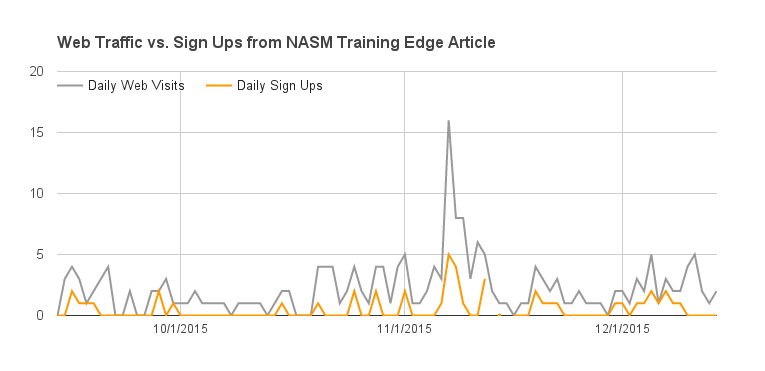 nasm-training-edge-web-visits-conversion-trainermetrics